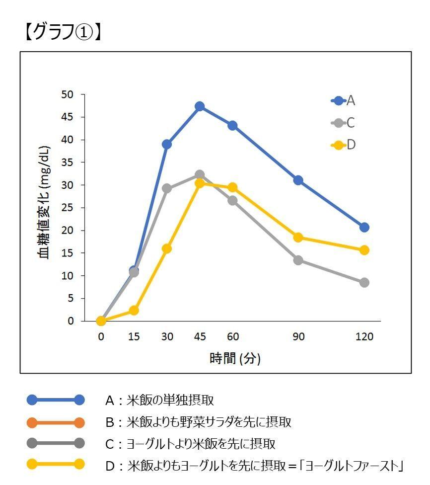 ヨーグルトの摂取が食後高血糖に与える影響_グラフ1
