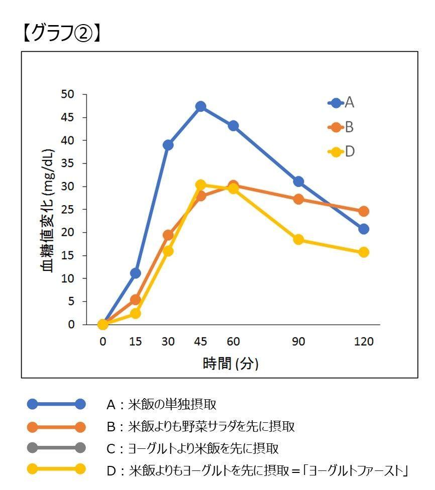 ヨーグルトの摂取が食後高血糖に与える影響_グラフ2